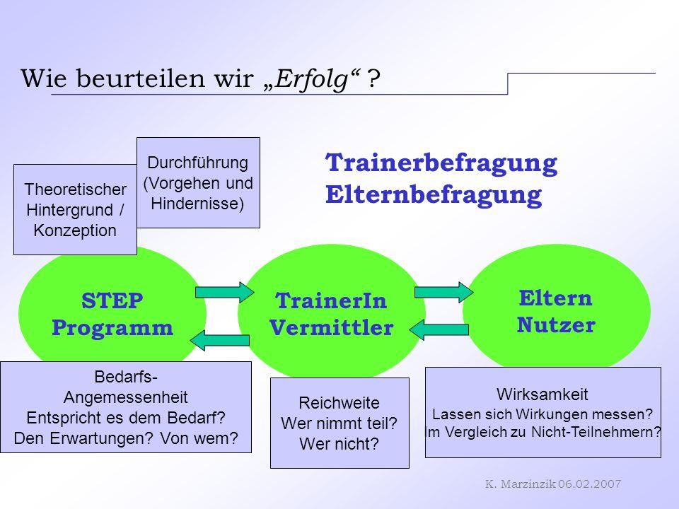K. Marzinzik 06.02.2007 Wie beurteilen wir Erfolg ? STEP Programm TrainerIn Vermittler Eltern Nutzer Theoretischer Hintergrund / Konzeption Bedarfs- A