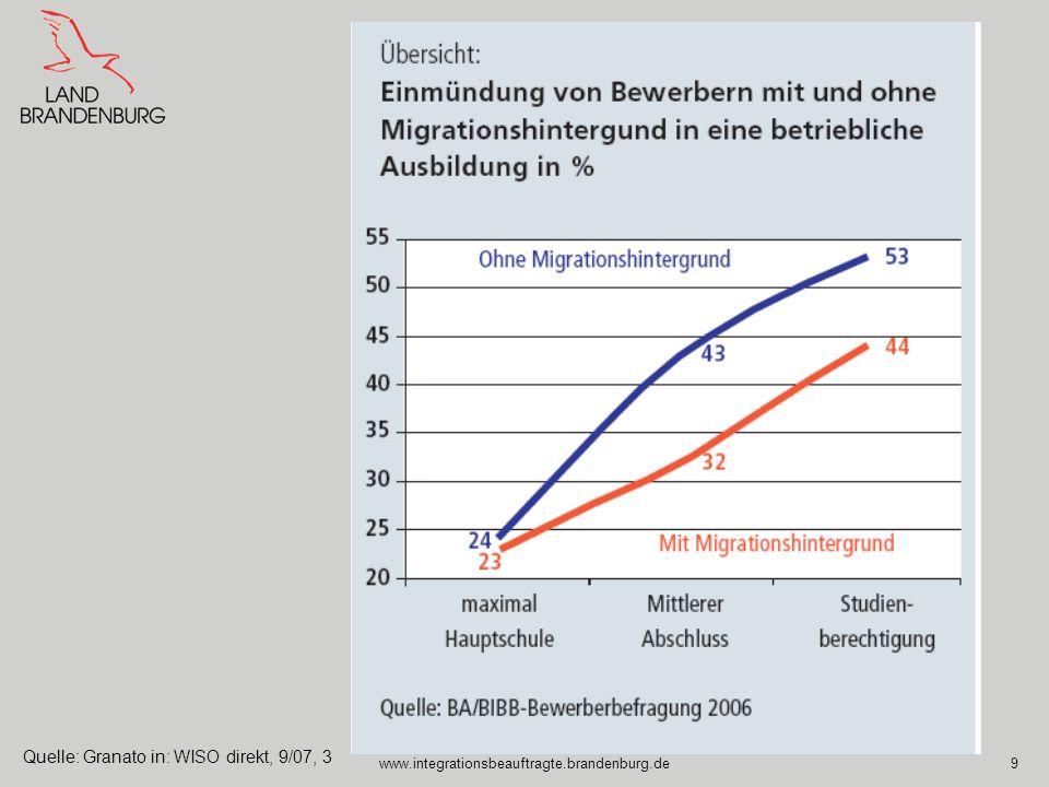 www.integrationsbeauftragte.brandenburg.de10 Jugendliche mit Migrationshintergund in der beruflichen Ausbildung Kaum verlässliches Datenmaterial, keine Differenzierung nach Migrationshintergrund In 2007 in Brandenburg lediglich 307 ausländische Jugendliche unter 25 als arbeitslos gemeldet Von allen Auszubildenden in 2004 –in den neuen Ländern lediglich 524 Auszubildende = 0,2 % Ausländer (bei 2,6 % Ausländern in der relevanten Altersgruppe), –in den alten Ländern sind es 5,6 % (bei 12 % Ausländern in der relevanten Altersgruppe) Während in den alten Bundesländern die Ausbildungsquote der ausländischen Jugendlichen seit 2002 von 29,4 % auf 26,3 % gefallen ist, ist er in den neuen Ländern von 2,4 % auf 3,6 % gestiegen.