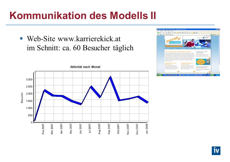 Kommunikation des Modells II Web-Site www.karrierekick.at im Schnitt: ca. 60 Besucher täglich