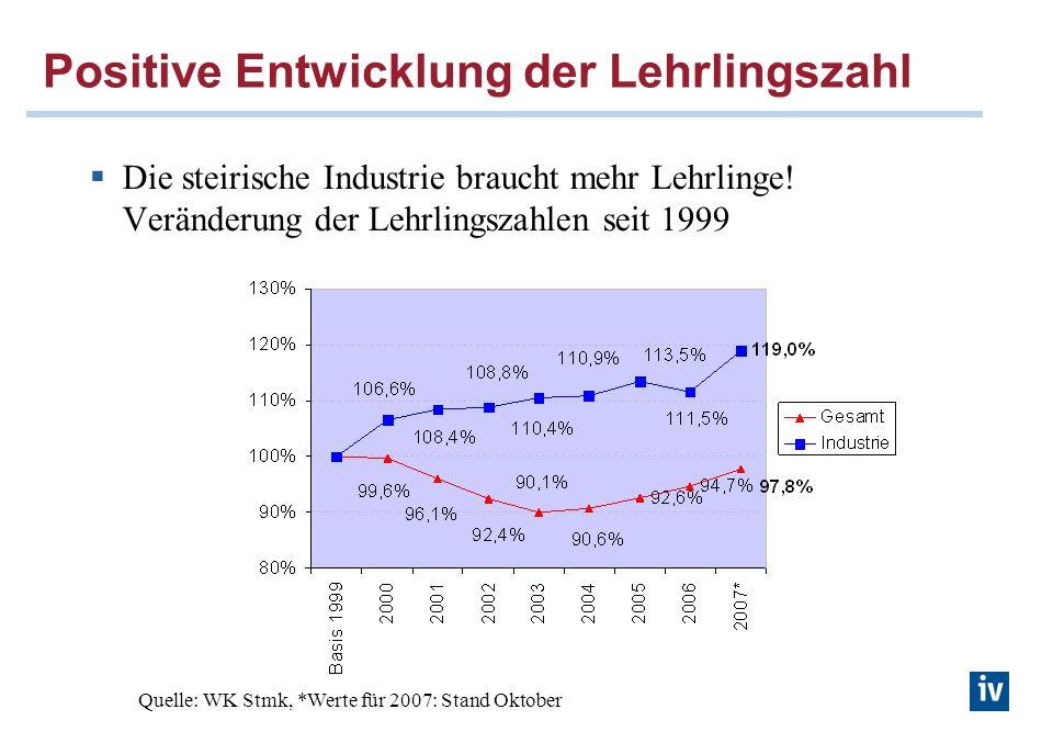 Positive Entwicklung der Lehrlingszahl Die steirische Industrie braucht mehr Lehrlinge! Veränderung der Lehrlingszahlen seit 1999 Quelle: WK Stmk, *We