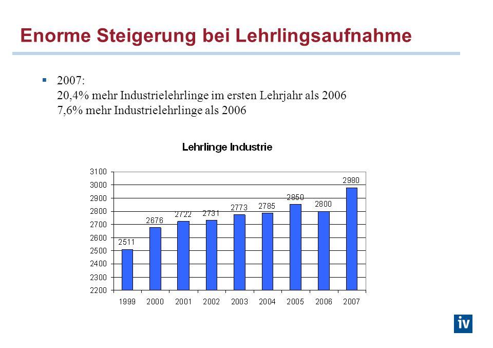 Enorme Steigerung bei Lehrlingsaufnahme 2007: 20,4% mehr Industrielehrlinge im ersten Lehrjahr als 2006 7,6% mehr Industrielehrlinge als 2006