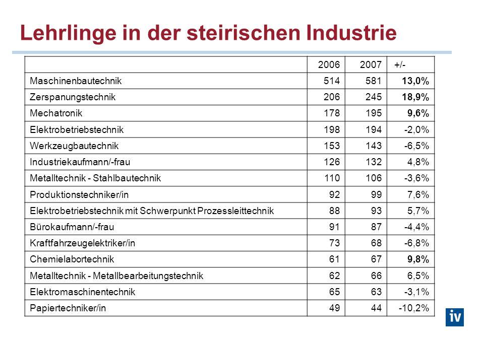 Lehrlinge in der steirischen Industrie 20062007 +/- Maschinenbautechnik51458113,0% Zerspanungstechnik20624518,9% Mechatronik1781959,6% Elektrobetriebs