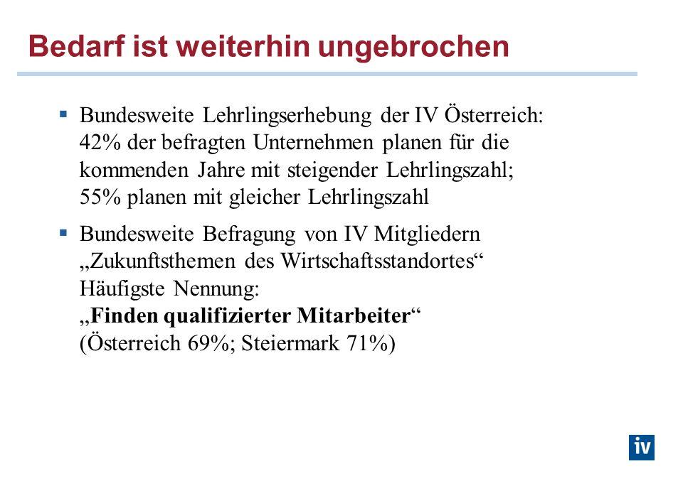 Bedarf ist weiterhin ungebrochen Bundesweite Lehrlingserhebung der IV Österreich: 42% der befragten Unternehmen planen für die kommenden Jahre mit steigender Lehrlingszahl; 55% planen mit gleicher Lehrlingszahl Bundesweite Befragung von IV Mitgliedern Zukunftsthemen des Wirtschaftsstandortes Häufigste Nennung:Finden qualifizierter Mitarbeiter (Österreich 69%; Steiermark 71%)