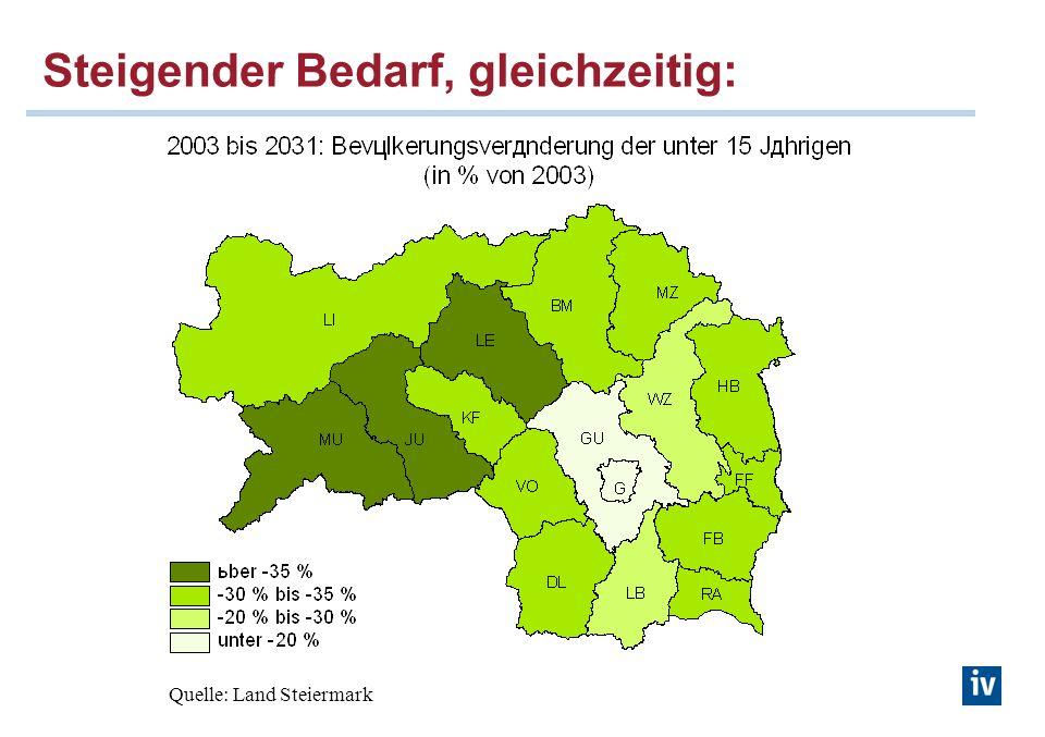 Steigender Bedarf, gleichzeitig: Quelle: Land Steiermark