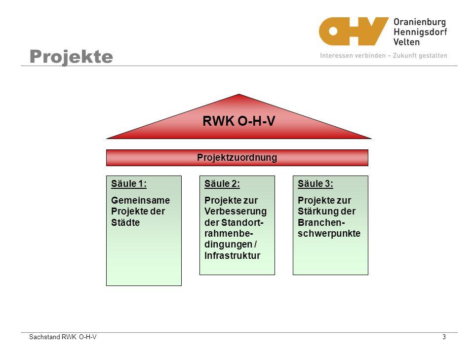 Sachstand RWK O-H-V3 Säule 1: Gemeinsame Projekte der Städte Säule 2: Projekte zur Verbesserung der Standort- rahmenbe- dingungen / Infrastruktur Säule 3: Projekte zur Stärkung der Branchen- schwerpunkte Projektzuordnung RWK O-H-V Projekte