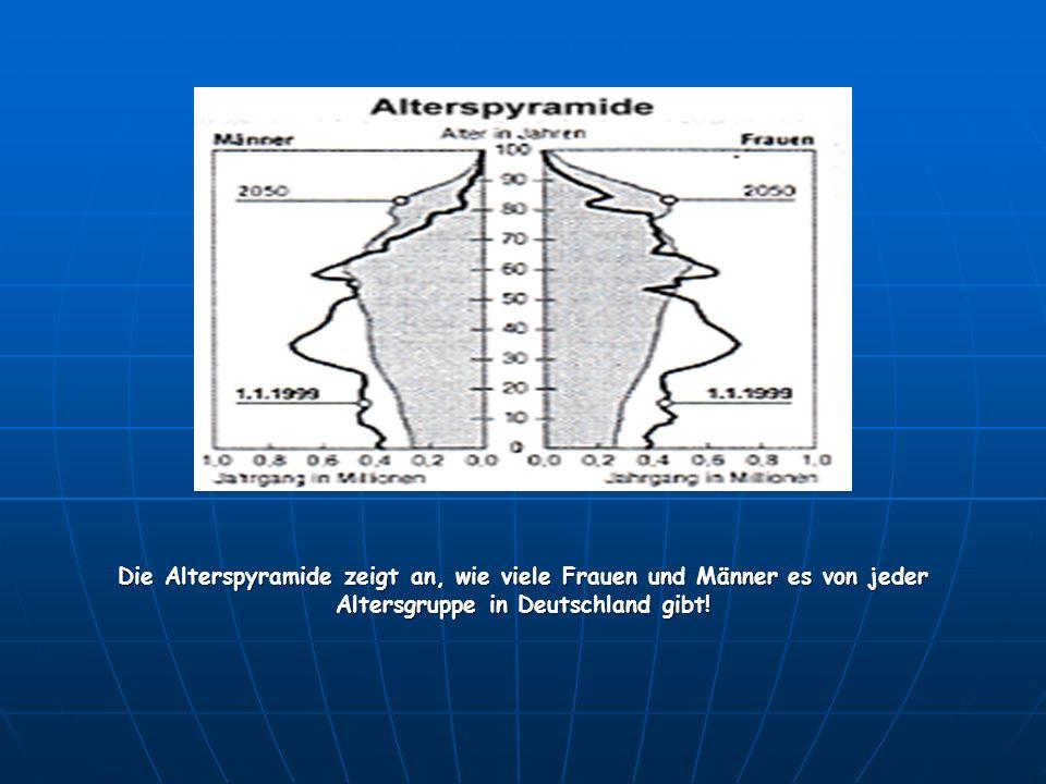 Die Alterspyramide zeigt an, wie viele Frauen und Männer es von jeder Altersgruppe in Deutschland gibt!