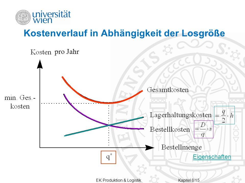 Kostenverlauf in Abhängigkeit der Losgröße pro Jahr Eigenschaften EK Produktion & LogistikKapitel 8/15