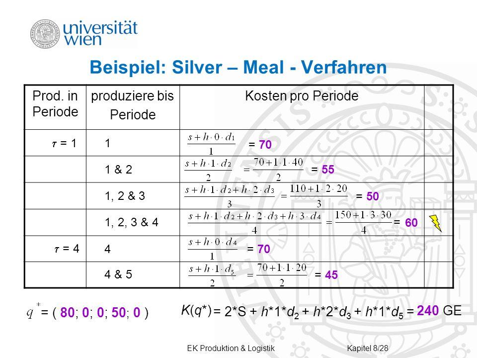 Beispiel: Silver – Meal - Verfahren Prod. in Periode produziere bis Periode Kosten pro Periode = 1 1 1, 2, 3 & 4 1 & 2 1, 2 & 3 = 70 = 55 = 50 60 = 4