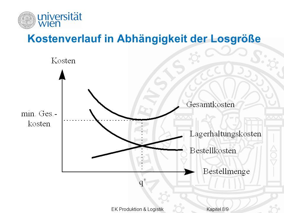 Kostenverlauf in Abhängigkeit der Losgröße Kapitel 8/9 EK Produktion & Logistik