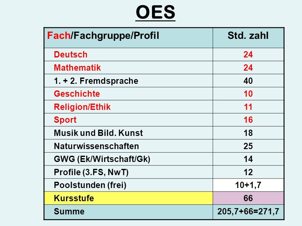 Fach/Fachgruppe/ProfilStd. zahl Deutsch24 Mathematik24 1.