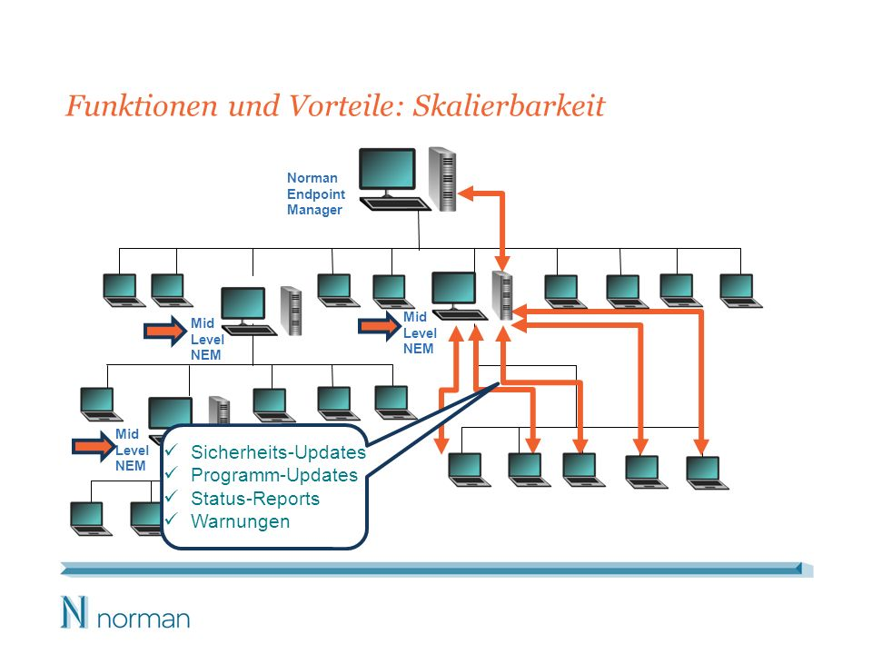 Funktionen und Vorteile: Skalierbarkeit * Norman Endpoint Manager Mid Level NEM Mid Level NEM Mid Level NEM Sicherheits-Updates Programm-Updates Statu
