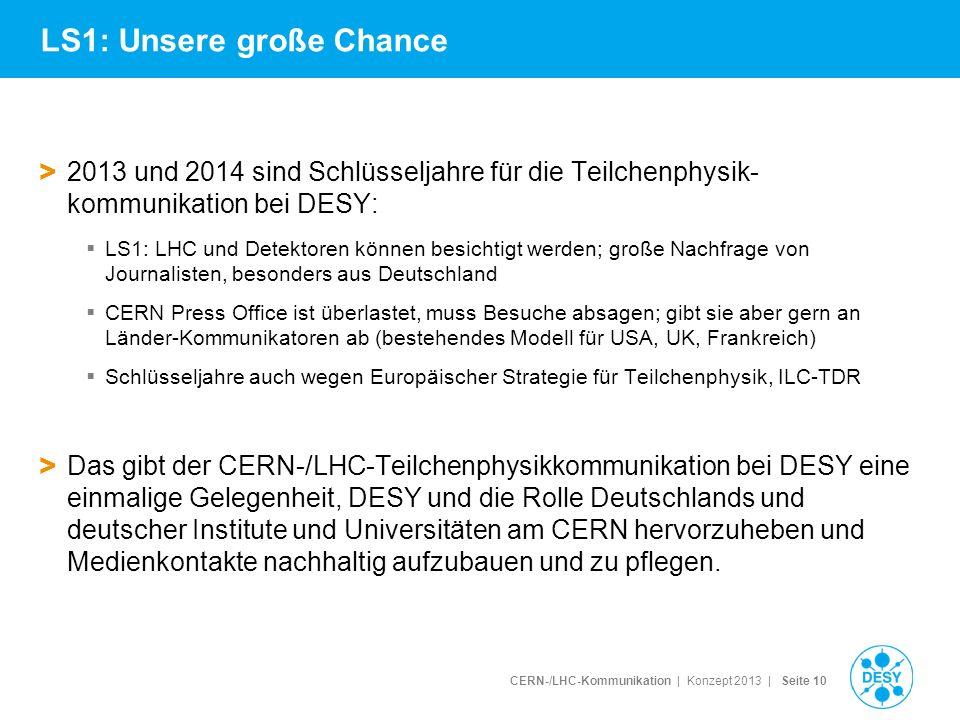CERN-/LHC-Kommunikation | Konzept 2013 | Seite 10 LS1: Unsere große Chance > 2013 und 2014 sind Schlüsseljahre für die Teilchenphysik- kommunikation b