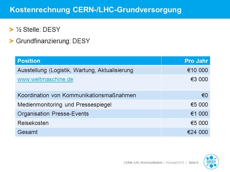 CERN-/LHC-Kommunikation | Konzept 2013 | Seite 9 Zu beantragende Drittmittel > Positionen, die nicht in der Grundversorgung enthalten, aber notwendig sind PositionPro Jahr 1/1 Stelle60 000 Entsendung30 000 Medientraining (1-2 pro Jahr)6 000/12 000 Netzwerke: Reisekosten5 000 Weltmaschine.de Redesign10 000 Broschürenproduktion und -versandnach Bedarf EPPCN-MoU (dt.
