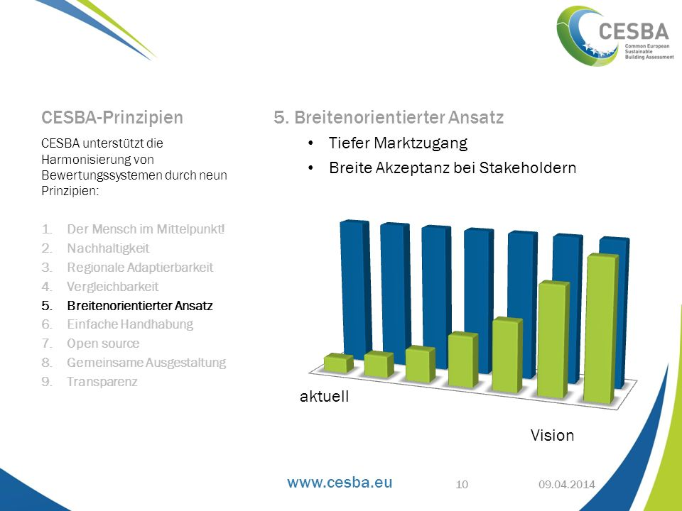 www.cesba.eu CESBA-Prinzipien 5. Breitenorientierter Ansatz Tiefer Marktzugang Breite Akzeptanz bei Stakeholdern CESBA unterstützt die Harmonisierung