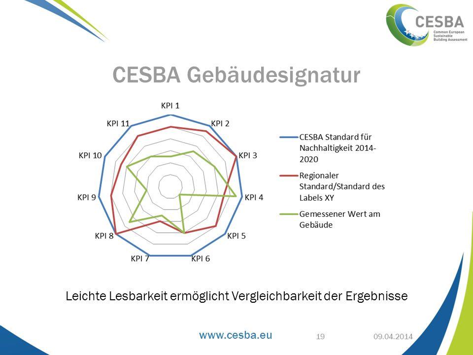 www.cesba.eu Leichte Lesbarkeit ermöglicht Vergleichbarkeit der Ergebnisse 09.04.2014 CESBA Gebäudesignatur 19