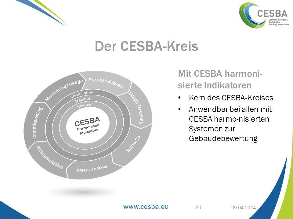 www.cesba.eu 09.04.2014 Der CESBA-Kreis 20 Mit CESBA harmoni- sierte Indikatoren Kern des CESBA-Kreises Anwendbar bei allen mit CESBA harmo-nisierten