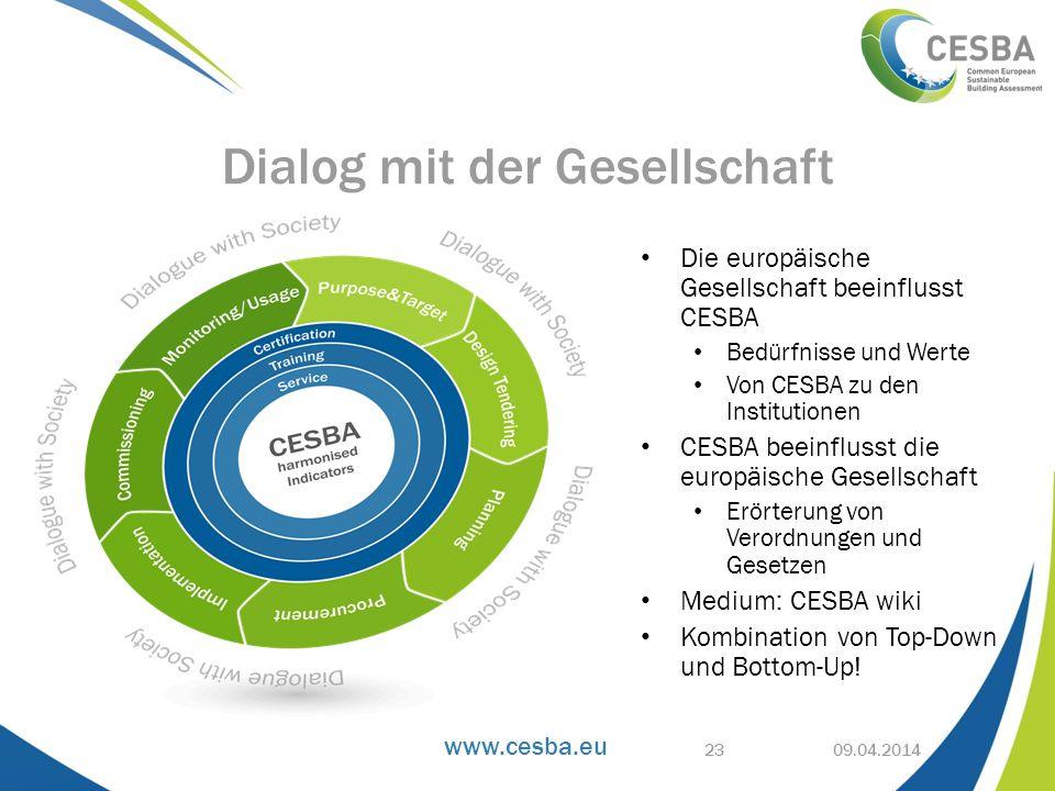 www.cesba.eu Die europäische Gesellschaft beeinflusst CESBA Bedürfnisse und Werte Von CESBA zu den Institutionen CESBA beeinflusst die europäische Ges