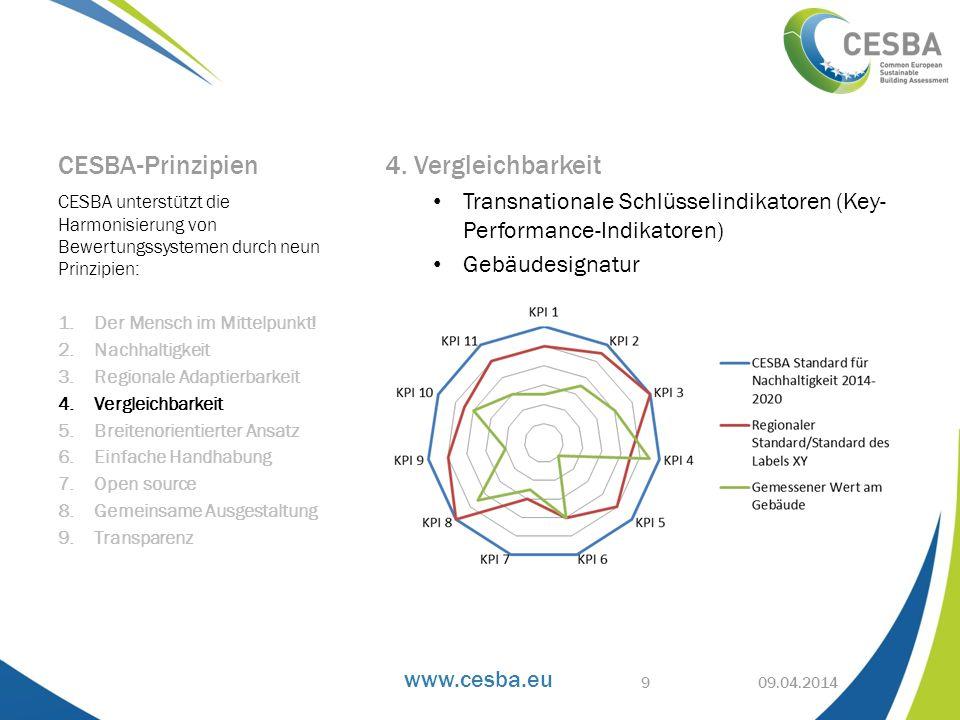 www.cesba.eu CESBA-Prinzipien 4. Vergleichbarkeit Transnationale Schlüsselindikatoren (Key- Performance-Indikatoren) Gebäudesignatur CESBA unterstützt