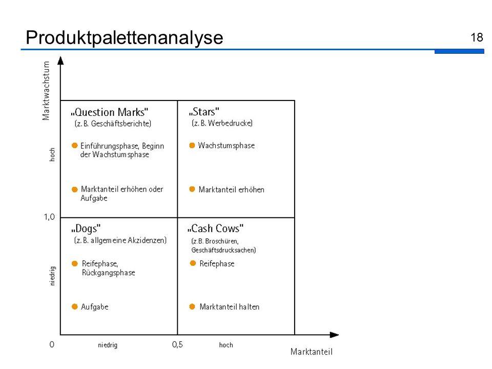 18 Produktpalettenanalyse