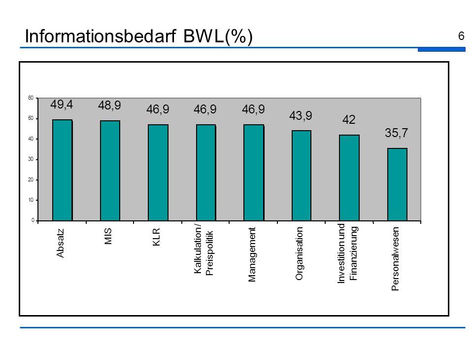 6 Informationsbedarf BWL(%) 49,4 48,9 46,946,946,9 43,9 42 35,7 0 10 20 30 40 50 60 Absatz MIS KLR Kalkulation / Preispolitik Management Organisation