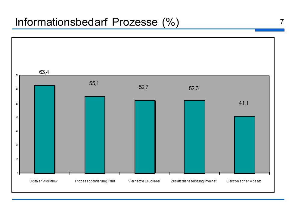 7 Informationsbedarf Prozesse (%) 63,4 55,1 52,7 52,3 41,1 0 10 20 30 40 50 60 70 Digitaler WorkflowProzessoptimierung PrintVernetzte DruckereiZusatzd