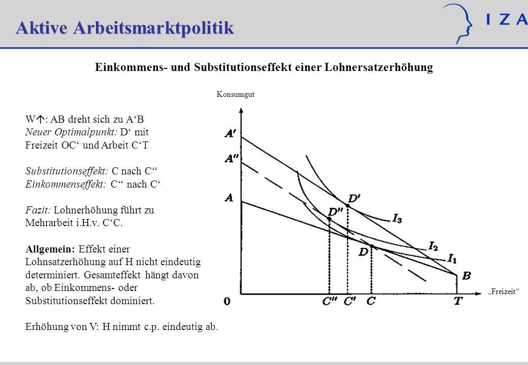 Aktive Arbeitsmarktpolitik Konsumgut Freizeit Einkommens- und Substitutionseffekt einer Lohnersatzerhöhung W : AB dreht sich zu AB Neuer Optimalpunkt: