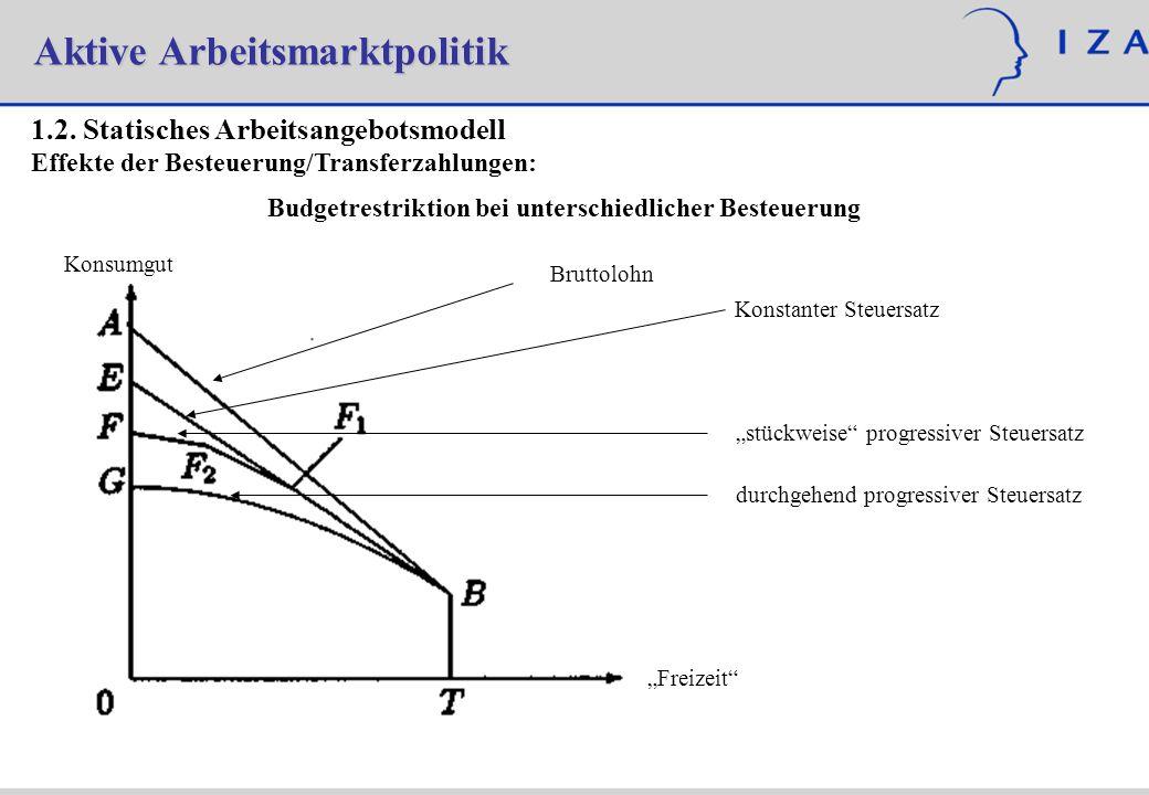 Aktive Arbeitsmarktpolitik 1.2. Statisches Arbeitsangebotsmodell Effekte der Besteuerung/Transferzahlungen: Konsumgut Freizeit Budgetrestriktion bei u