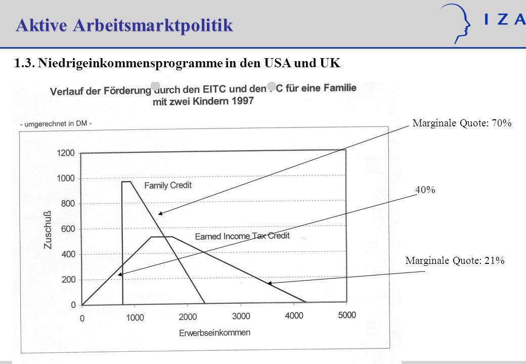Aktive Arbeitsmarktpolitik 1.3. Niedrigeinkommensprogramme in den USA und UK Marginale Quote: 70% 40% Marginale Quote: 21%
