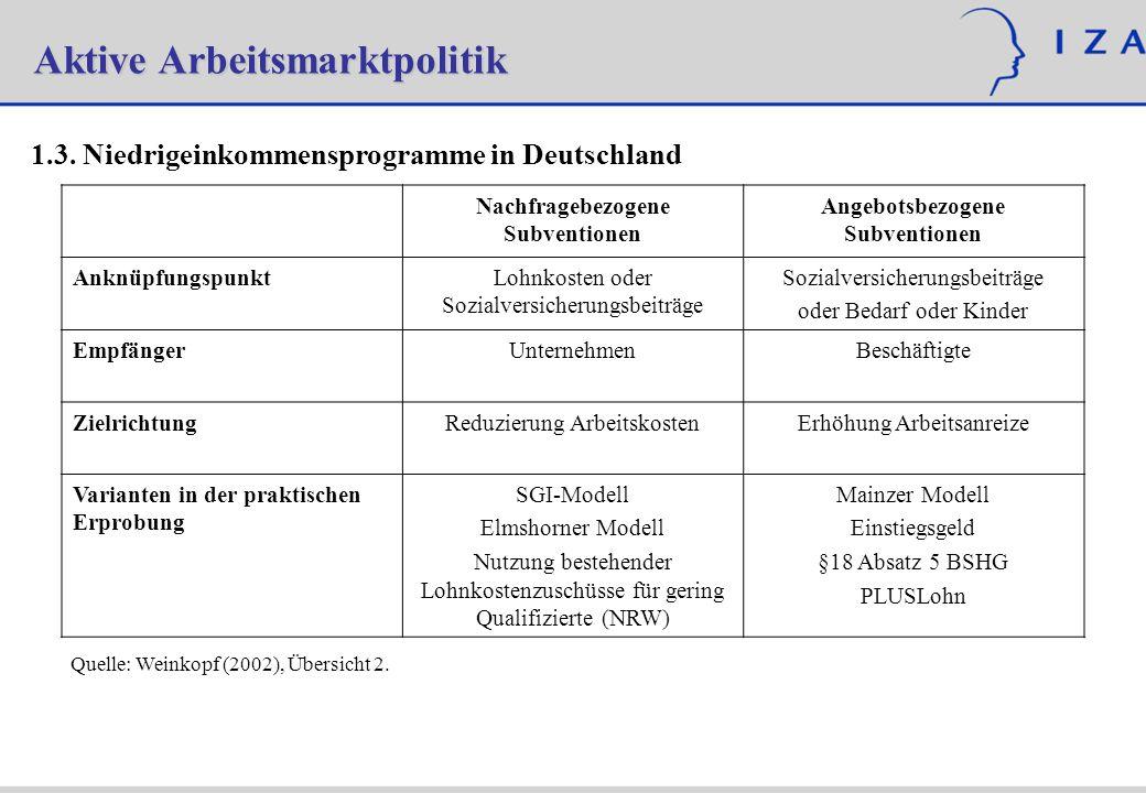 Aktive Arbeitsmarktpolitik 1.3. Niedrigeinkommensprogramme in Deutschland Nachfragebezogene Subventionen Angebotsbezogene Subventionen Anknüpfungspunk