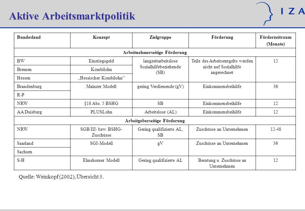 Aktive Arbeitsmarktpolitik Quelle: Weinkopf (2002), Übersicht 3. BundeslandKonzeptZielgruppeFörderungFörderzeitraum (Monate) Arbeitnehmerseitige Förde