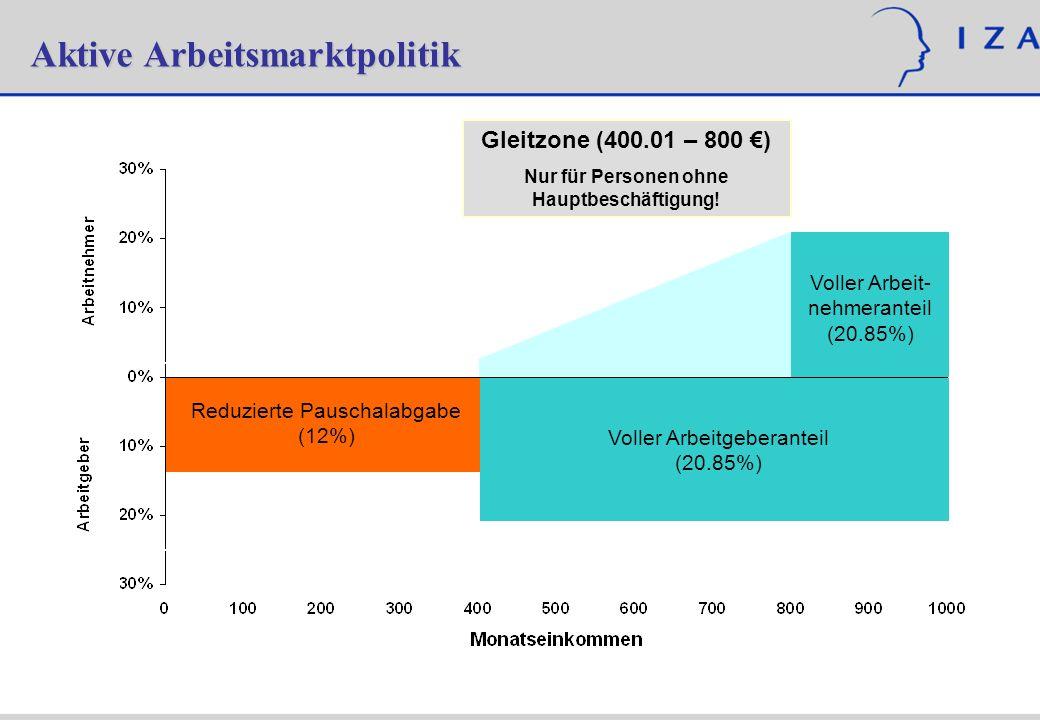 Aktive Arbeitsmarktpolitik Voller Arbeitgeberanteil (20.85%) Gleitzone (400.01 – 800 ) Nur für Personen ohne Hauptbeschäftigung! Voller Arbeit- nehmer
