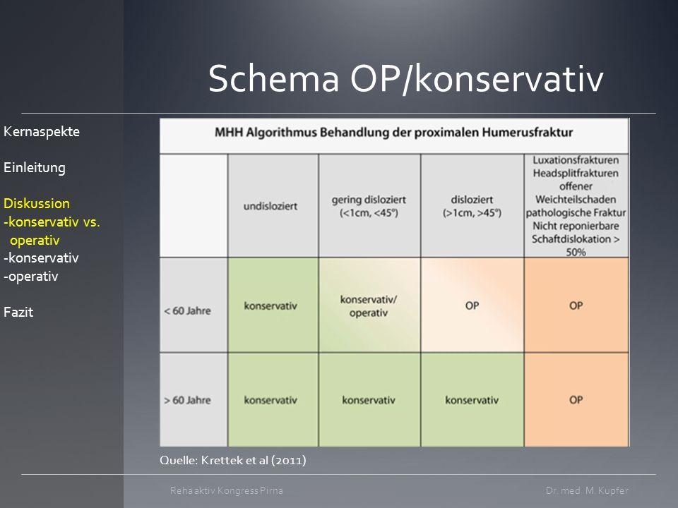 Schema OP/konservativ Dr.med. M.