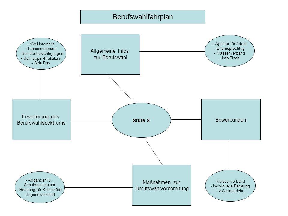Stufe 8 Bewerbungen Allgemeine Infos zur Berufswahl Erweiterung des Berufswahlspektrums Maßnahmen zur Berufswahlvorbereitung Berufswahlfahrplan -AW-Un