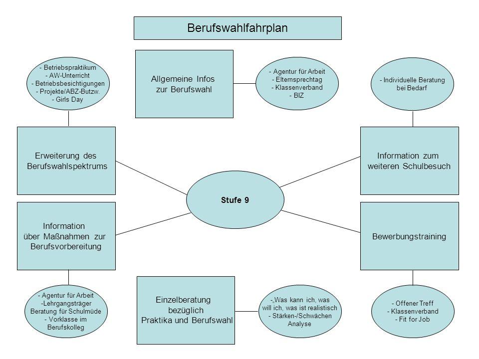 Stufe 9 Bewerbungstraining Allgemeine Infos zur Berufswahl Erweiterung des Berufswahlspektrums Einzelberatung bezüglich Praktika und Berufswahl Inform