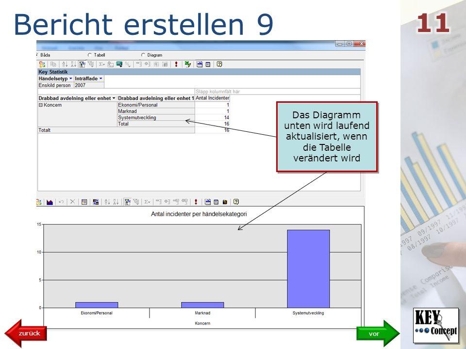 Bericht erstellen 9 vor zurück Das Diagramm unten wird laufend aktualisiert, wenn die Tabelle verändert wird