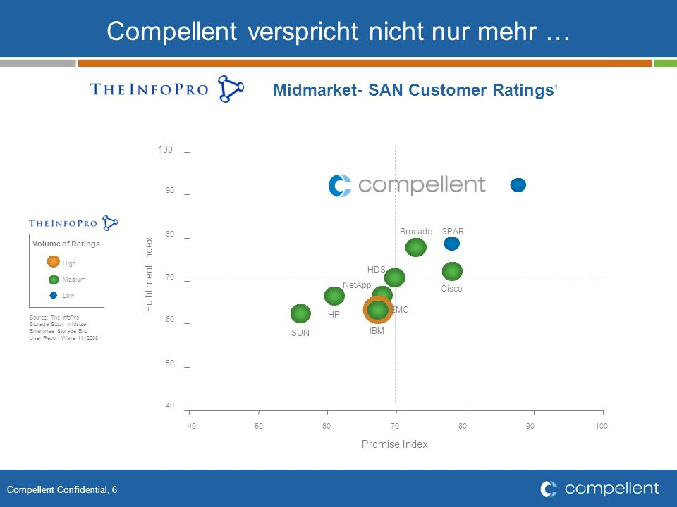 Compellent Confidential, 6 Compellent verspricht nicht nur mehr … Midmarket- SAN Customer Ratings 1 Volume of Ratings Source: The InfoPro Storage Stud