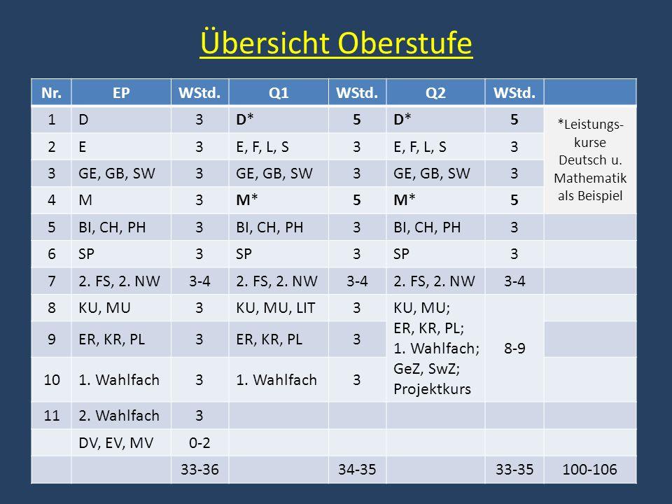 Übersicht Oberstufe Nr.EPWStd.Q1WStd.Q2WStd. 1D3D*D*5D*D*5 *Leistungs- kurse Deutsch u. Mathematik als Beispiel 2E3E, F, L, S3 3 3GE, GB, SW3 3 3 4M3M