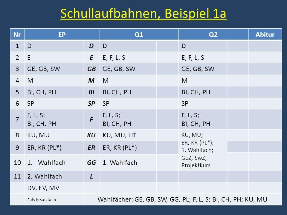 Schullaufbahnen, Beispiel 1a NrEPQ1Q2Abitur 1DDDD 2EEE, F, L, S 3GE, GB, SWGBGE, GB, SW 4MMMM 5BI, CH, PHBIBI, CH, PH 6SP 7 F, L, S; BI, CH, PH F F, L, S; BI, CH, PH F, L, S; BI, CH, PH 8KU, MUKUKU, MU, LIT KU, MU; ER, KR (PL*); 1.