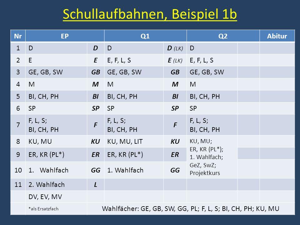 Schullaufbahnen, Beispiel 1b NrEPQ1Q2Abitur 1DDDD (LK) D 2EEE, F, L, SE (LK) E, F, L, S 3GE, GB, SWGBGE, GB, SWGBGE, GB, SW 4MMMMM 5BI, CH, PHBIBI, CH, PHBIBI, CH, PH 6SP 7 F, L, S; BI, CH, PH F F, L, S; BI, CH, PH F F, L, S; BI, CH, PH 8KU, MUKUKU, MU, LITKU KU, MU; ER, KR (PL*); 1.