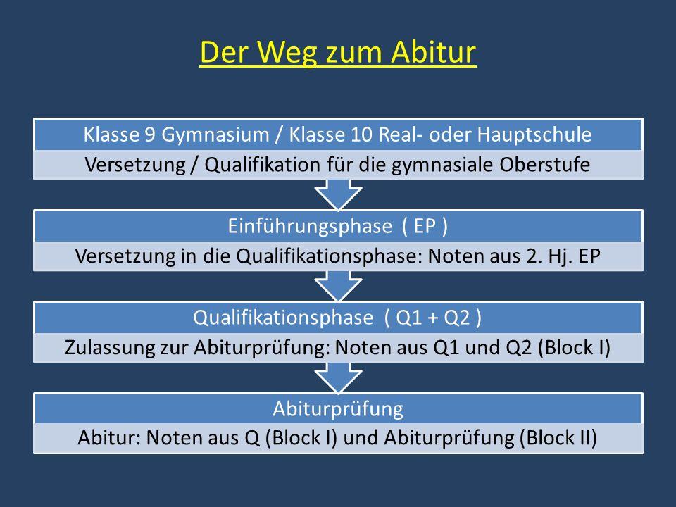 Der Weg zum Abitur Abiturprüfung Abitur: Noten aus Q (Block I) und Abiturprüfung (Block II) Qualifikationsphase ( Q1 + Q2 ) Zulassung zur Abiturprüfung: Noten aus Q1 und Q2 (Block I) Einführungsphase ( EP ) Versetzung in die Qualifikationsphase: Noten aus 2.