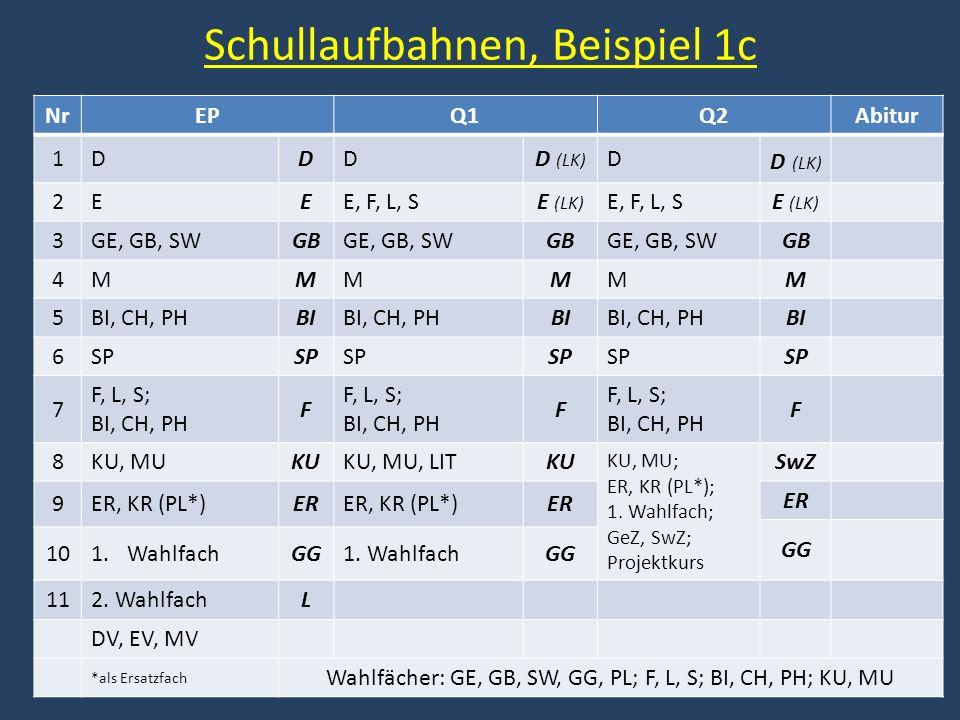 Schullaufbahnen, Beispiel 1c NrEPQ1Q2Abitur 1DDDD (LK) D 2EEE, F, L, SE (LK) E, F, L, SE (LK) 3GE, GB, SWGBGE, GB, SWGBGE, GB, SWGB 4MMMMMM 5BI, CH, PHBIBI, CH, PHBIBI, CH, PHBI 6SP 7 F, L, S; BI, CH, PH F F, L, S; BI, CH, PH F F, L, S; BI, CH, PH F 8KU, MUKUKU, MU, LITKU KU, MU; ER, KR (PL*); 1.