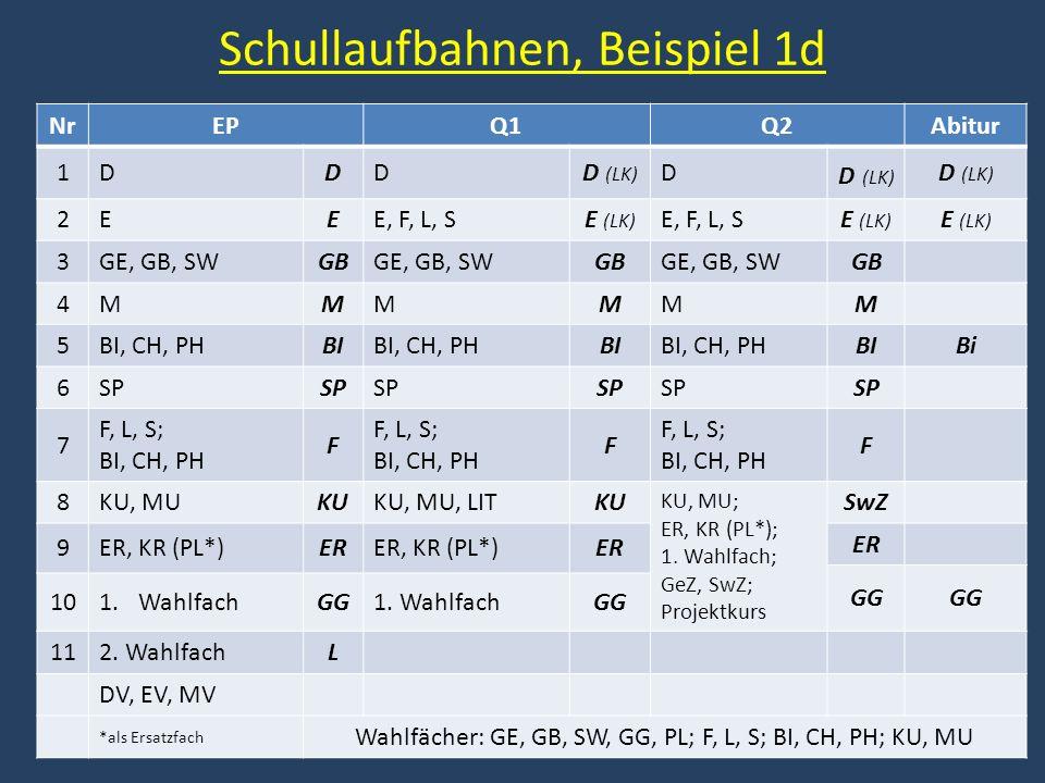 Schullaufbahnen, Beispiel 1d NrEPQ1Q2Abitur 1DDDD (LK) D 2EEE, F, L, SE (LK) E, F, L, SE (LK) 3GE, GB, SWGBGE, GB, SWGBGE, GB, SWGB 4MMMMMM 5BI, CH, PHBIBI, CH, PHBIBI, CH, PHBI Bi 6SP 7 F, L, S; BI, CH, PH F F, L, S; BI, CH, PH F F, L, S; BI, CH, PH F 8KU, MUKUKU, MU, LITKU KU, MU; ER, KR (PL*); 1.