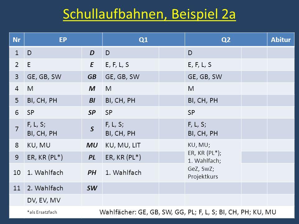 Schullaufbahnen, Beispiel 2a NrEPQ1Q2Abitur 1DDDD 2EEE, F, L, S 3GE, GB, SWGBGE, GB, SW 4MMMM 5BI, CH, PHBIBI, CH, PH 6SP 7 F, L, S; BI, CH, PH S 8KU, MUMUKU, MU, LIT KU, MU; ER, KR (PL*); 1.
