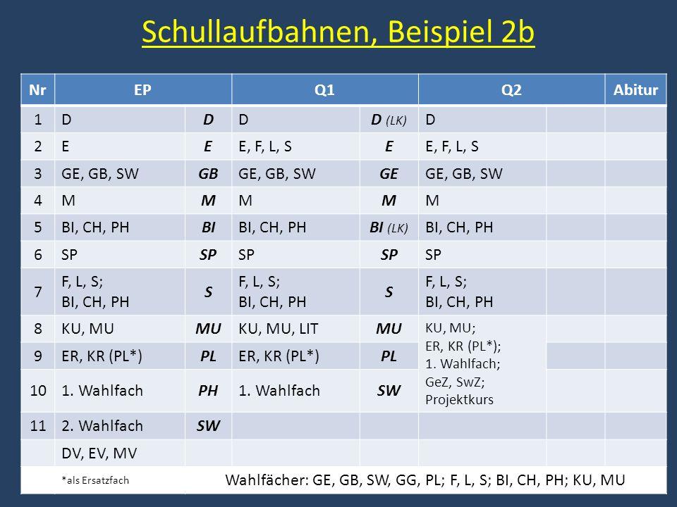 Schullaufbahnen, Beispiel 2b NrEPQ1Q2Abitur 1DDDD (LK) D 2EEE, F, L, SE 3GE, GB, SWGBGE, GB, SWGEGE, GB, SW 4MMMMM 5BI, CH, PHBIBI, CH, PHBI (LK) BI, CH, PH 6SP 7 F, L, S; BI, CH, PH S S 8KU, MUMUKU, MU, LITMU KU, MU; ER, KR (PL*); 1.