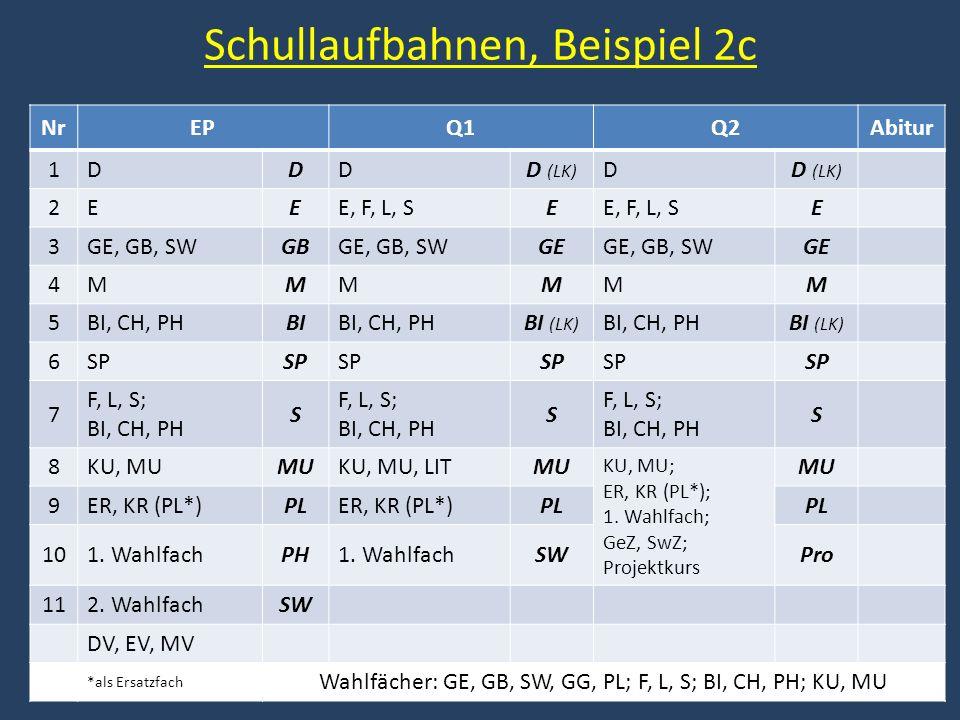 Schullaufbahnen, Beispiel 2c NrEPQ1Q2Abitur 1DDDD (LK) D 2EEE, F, L, SE E 3GE, GB, SWGBGE, GB, SWGEGE, GB, SWGE 4MMMMMM 5BI, CH, PHBIBI, CH, PHBI (LK) BI, CH, PHBI (LK) 6SP 7 F, L, S; BI, CH, PH S S S 8KU, MUMUKU, MU, LITMU KU, MU; ER, KR (PL*); 1.