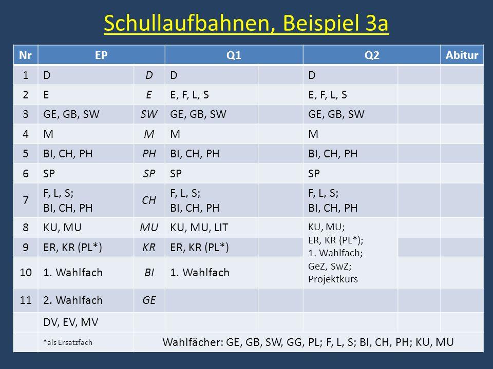 Schullaufbahnen, Beispiel 3a NrEPQ1Q2Abitur 1DDDD 2EEE, F, L, S 3GE, GB, SWSWGE, GB, SW 4MMMM 5BI, CH, PHPHBI, CH, PH 6SP 7 F, L, S; BI, CH, PH CH F, L, S; BI, CH, PH 8KU, MUMUKU, MU, LIT KU, MU; ER, KR (PL*); 1.