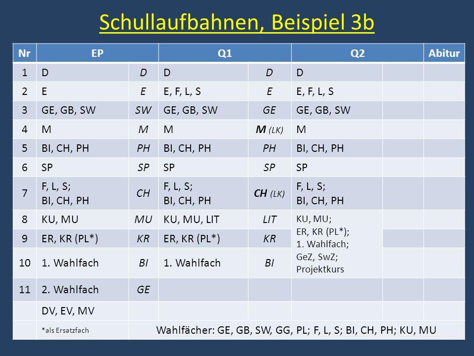 Schullaufbahnen, Beispiel 3b NrEPQ1Q2Abitur 1DDDDD 2EEE, F, L, SE 3GE, GB, SWSWGE, GB, SWGEGE, GB, SW 4MMMM (LK) M 5BI, CH, PHPHBI, CH, PHPHBI, CH, PH 6SP 7 F, L, S; BI, CH, PH CH F, L, S; BI, CH, PH CH (LK) F, L, S; BI, CH, PH 8KU, MUMUKU, MU, LITLIT KU, MU; ER, KR (PL*); 1.