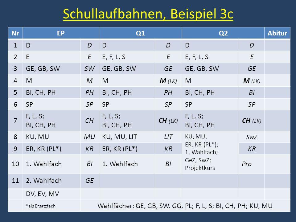 Schullaufbahnen, Beispiel 3c NrEPQ1Q2Abitur 1DDDDDD 2EEE, F, L, SE E 3GE, GB, SWSWGE, GB, SWGEGE, GB, SWGE 4MMMM (LK) M 5BI, CH, PHPHBI, CH, PHPHBI, CH, PHBI 6SP 7 F, L, S; BI, CH, PH CH F, L, S; BI, CH, PH CH (LK) F, L, S; BI, CH, PH CH (LK) 8KU, MUMUKU, MU, LITLIT KU, MU; ER, KR (PL*); 1.