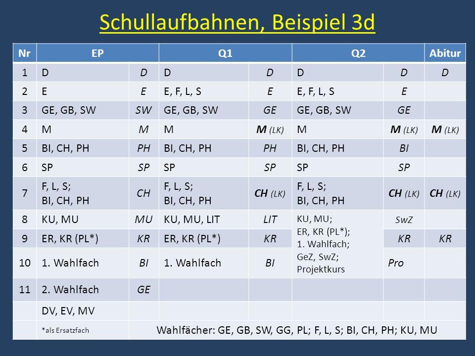 Schullaufbahnen, Beispiel 3d NrEPQ1Q2Abitur 1DDDDDD D 2EEE, F, L, SE E 3GE, GB, SWSWGE, GB, SWGEGE, GB, SWGE 4MMMM (LK) M 5BI, CH, PHPHBI, CH, PHPHBI,