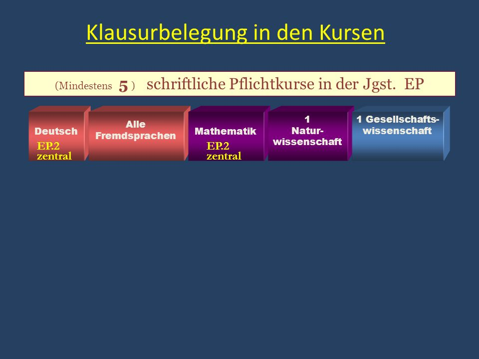 Klausurbelegung in den Kursen (Mindestens 5 ) schriftliche Pflichtkurse in der Jgst.